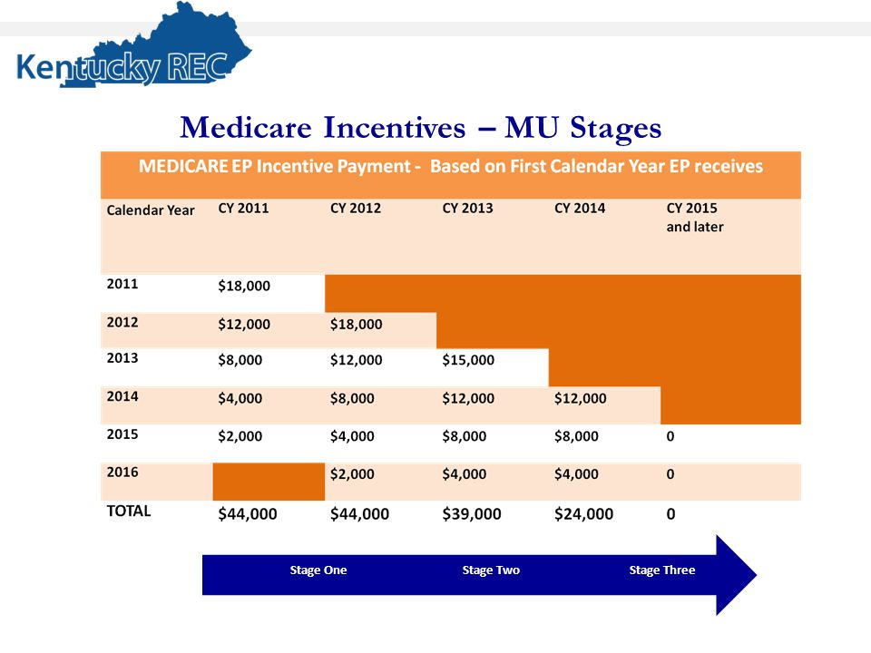 Medicare Incentives – MU Stages Stage ThreeStage TwoStage One