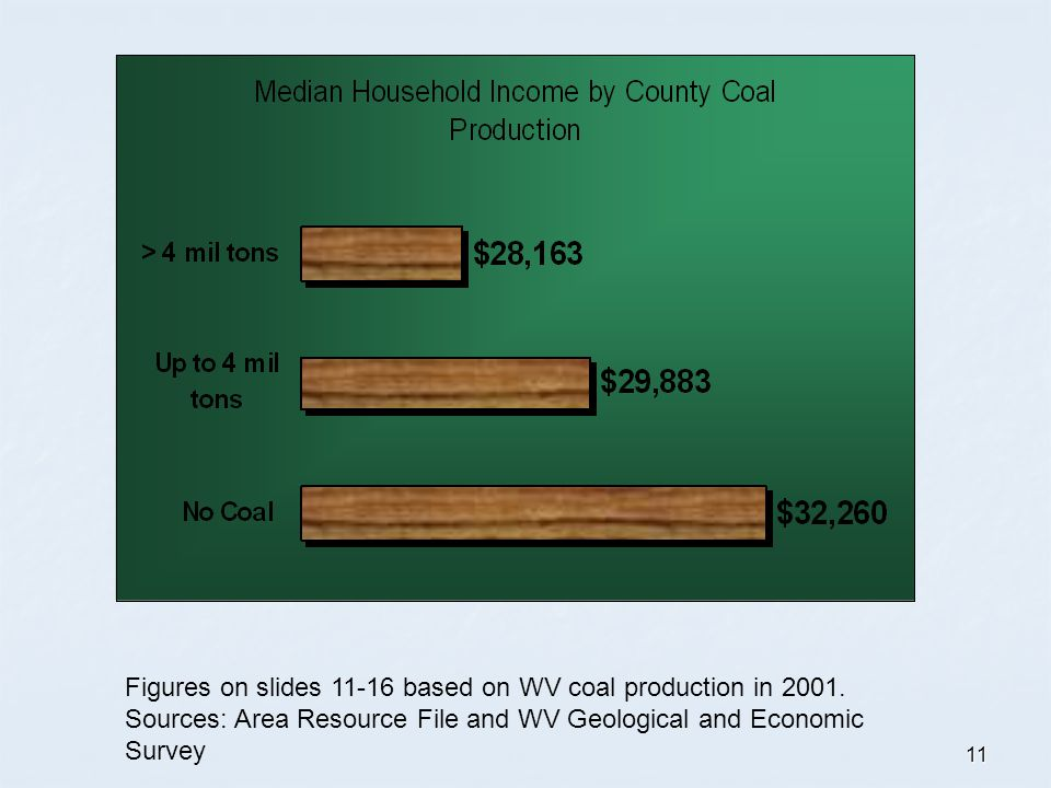 11 Figures on slides 11-16 based on WV coal production in 2001. Sources: Area Resource File and WV Geological and Economic Survey