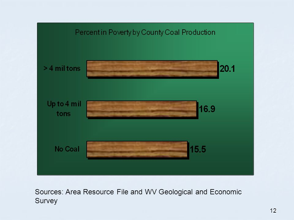 12 Sources: Area Resource File and WV Geological and Economic Survey