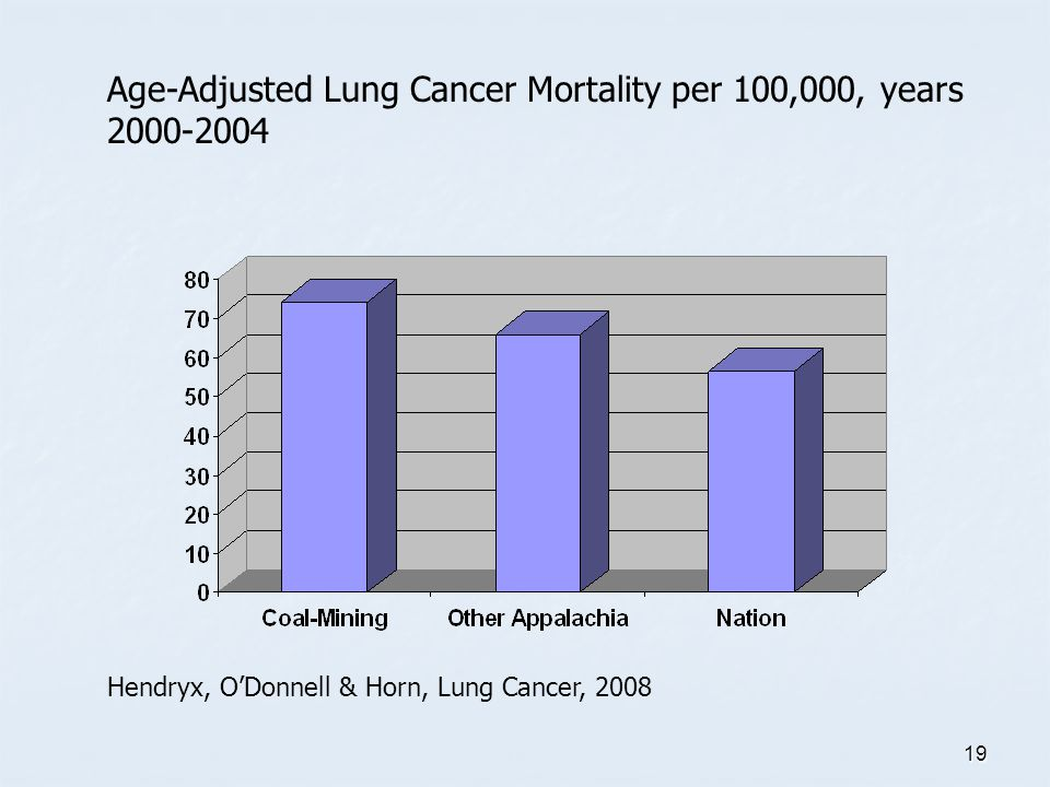 19 Age-Adjusted Lung Cancer Mortality per 100,000, years 2000-2004 Hendryx, O'Donnell & Horn, Lung Cancer, 2008