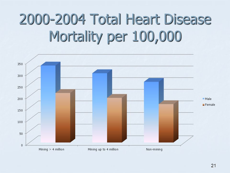 2000-2004 Total Heart Disease Mortality per 100,000 21