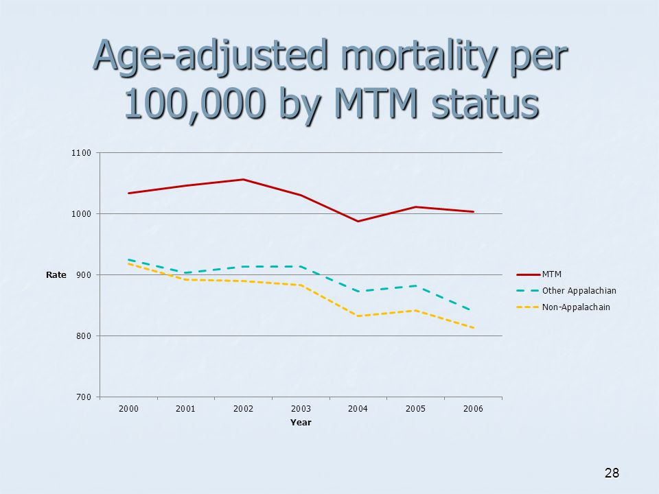 Age-adjusted mortality per 100,000 by MTM status 28