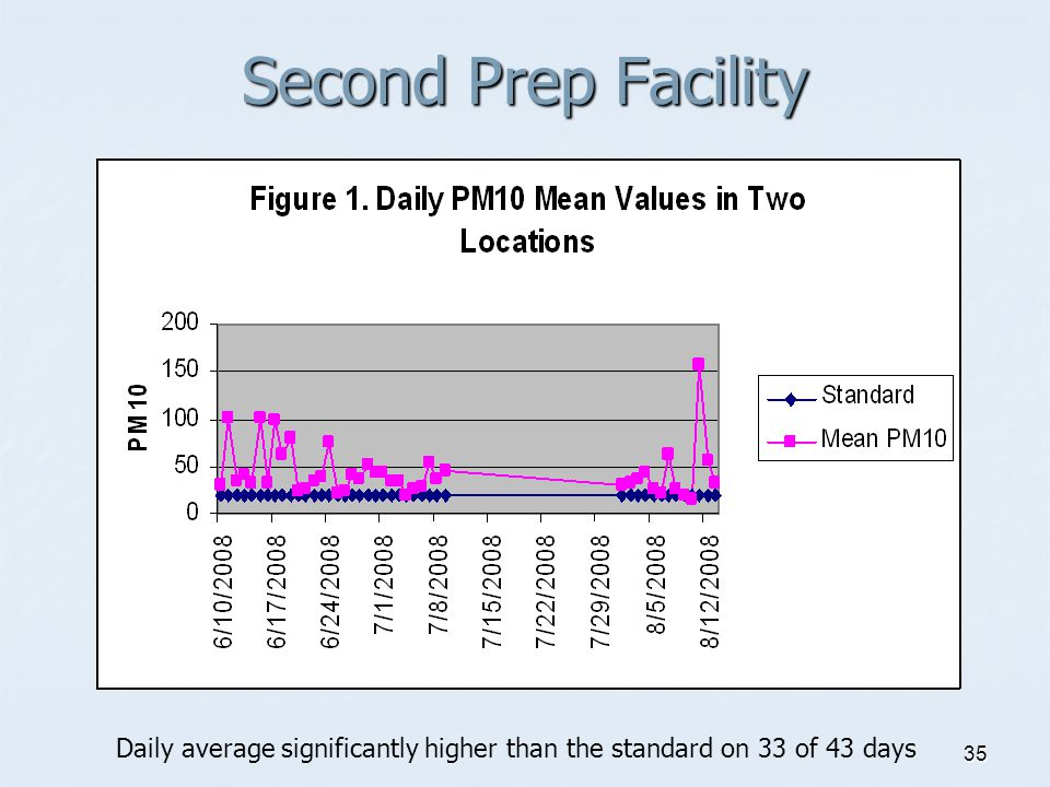 35 Second Prep Facility Daily average significantly higher than the standard on 33 of 43 days