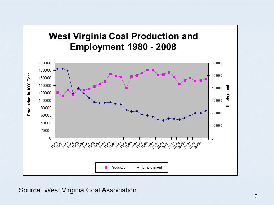 6 Source: West Virginia Coal Association