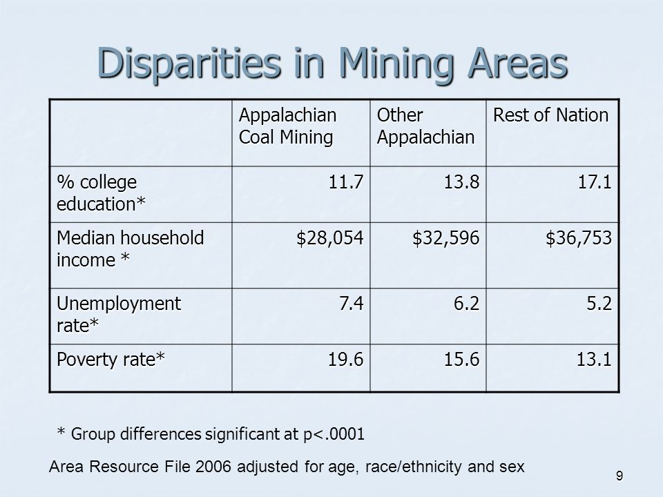 9 Disparities in Mining Areas Appalachian Coal Mining Other Appalachian Rest of Nation % college education* 11.713.817.1 Median household income * $28