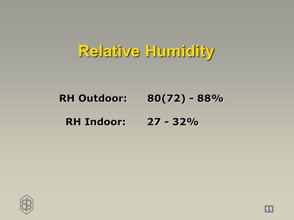 11 RelativeHumidity Relative Humidity RH Outdoor: 80(72) - 88% RH Indoor: 27 - 32% RH Indoor: 27 - 32%