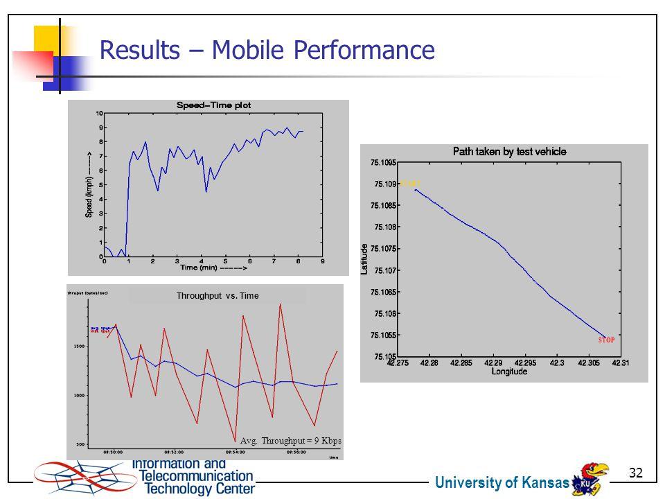 University of Kansas 32 Results – Mobile Performance STOP START Avg.