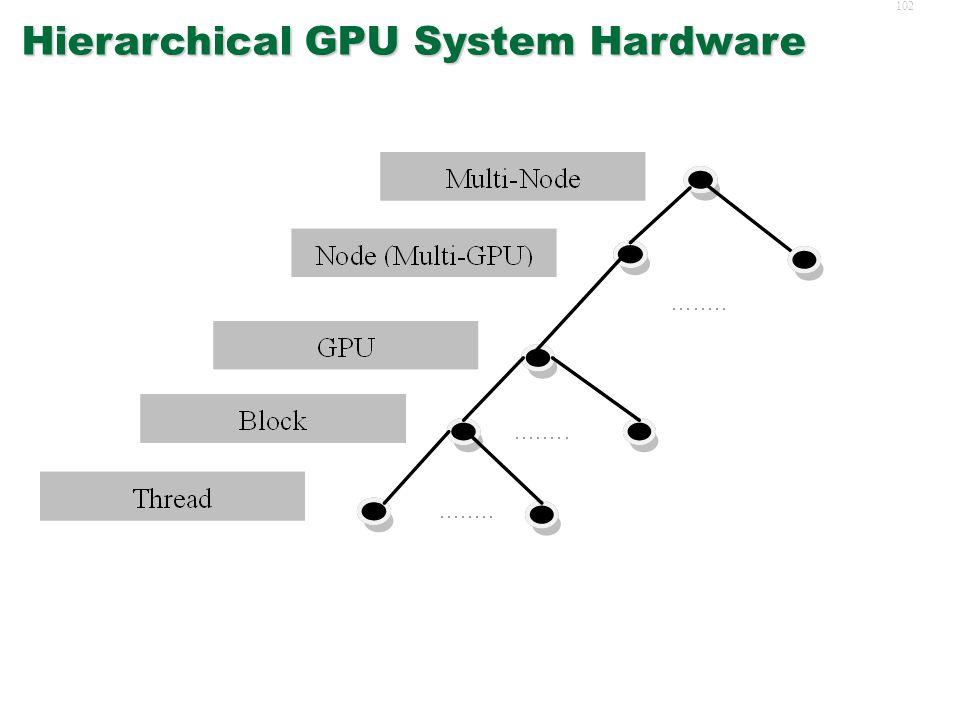 101 Networked GPUs  Hardware System  CUDA+MPI  Latency Challenge  B+2R Algorithm  Performance  Hardware System  CUDA+MPI  Latency Challenge  B+2R Algorithm  Performance