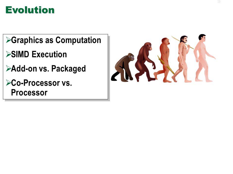 12Introduction  Evolution  Instantiations  Basic GPU-based Algorithms  Software  Evolution  Instantiations  Basic GPU-based Algorithms  Software