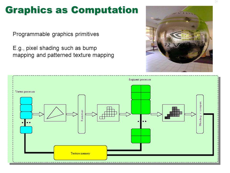 13Evolution  Graphics as Computation  SIMD Execution  Add-on vs.