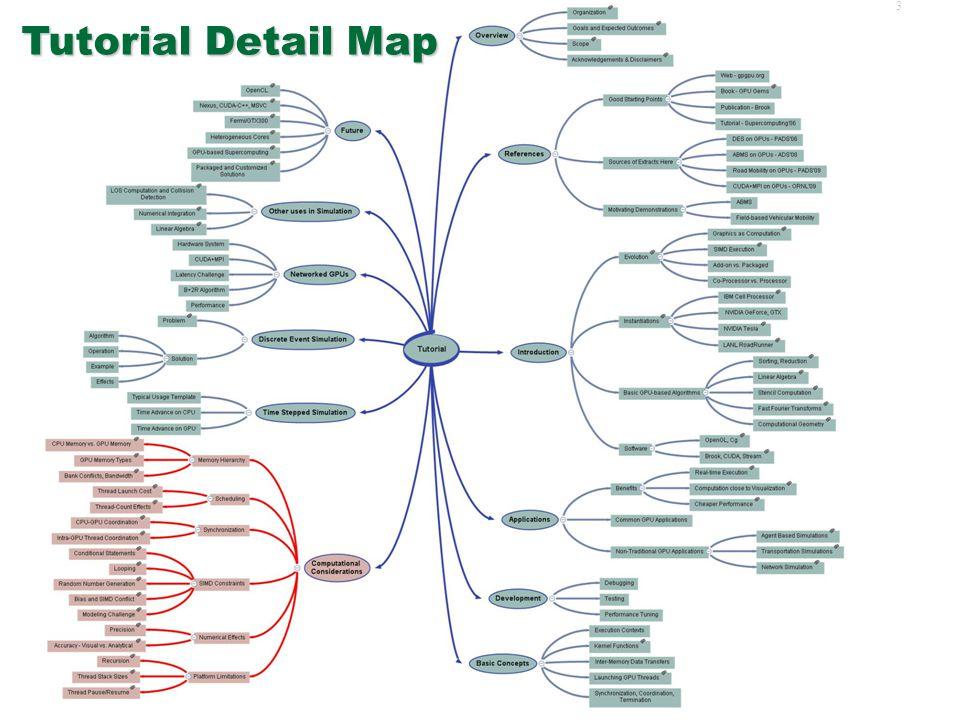 33 Example of Cg Kernel Code Game of Life Cg Kernel C like Language Kernel executed on all texture RGBA texels half4 Phase1Kernel ( half2 texCoord : TEXCOORD0, uniform half4 globalConstants, uniform samplerRECT stateTex, uniform samplerRECT constantsTex, uniform samplerRECT scratchTex, uniform samplerRECT constantsTex2, uniform samplerRECT scratchTex2 ) : COLOR { half4 OUT = h4texRECT(stateTex, texCoord); half surCount = ( ( h4texRECT(stateTex, texCoord + half2( 0,-1)).x) + ( h4texRECT(stateTex, texCoord + half2(-1, 0)).x) + ( h4texRECT(stateTex, texCoord + half2( 0, 1)).x) + ( h4texRECT(stateTex, texCoord + half2( 1, 0)).x) + ( h4texRECT(stateTex, texCoord + half2(-1,-1)).x) + ( h4texRECT(stateTex, texCoord + half2(-1, 1)).x) + ( h4texRECT(stateTex, texCoord + half2( 1, 1)).x) + ( h4texRECT(stateTex, texCoord + half2( 1,-1)).x) ); OUT.y = surCount; OUT.z = OUT.x; OUT.x = (OUT.x) .