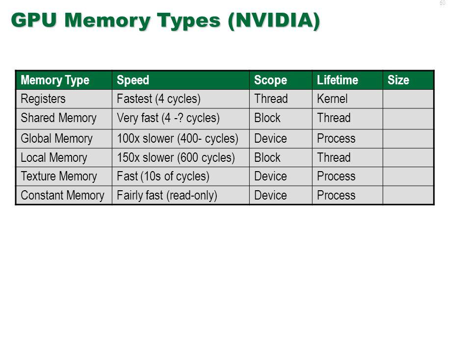 59 GPU Memory Types  GPU memory may come in several flavors Registers Local Memory Shared Memory Constant Memory Global Memory Texture Memory  An im
