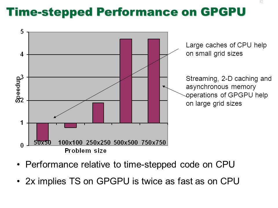 91 Experiment Platforms  CPU: Centrino 2.1GHz, 2GB  GPU: NVIDIA GeForce 6800 Go, 256MB, 16 Fragment processors  CPU: Microsoft VC++ v7  GPU: Brook stream compiler, DirectX 9 runtime