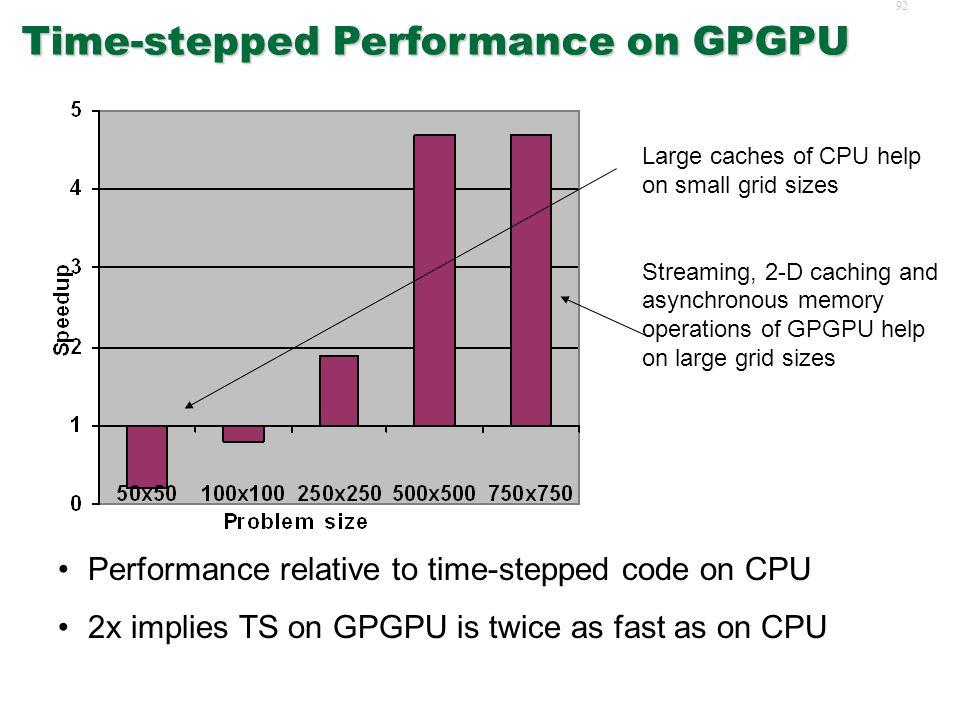 91 Experiment Platforms  CPU: Centrino 2.1GHz, 2GB  GPU: NVIDIA GeForce 6800 Go, 256MB, 16 Fragment processors  CPU: Microsoft VC++ v7  GPU: Brook stream compiler, DirectX 9 runtime