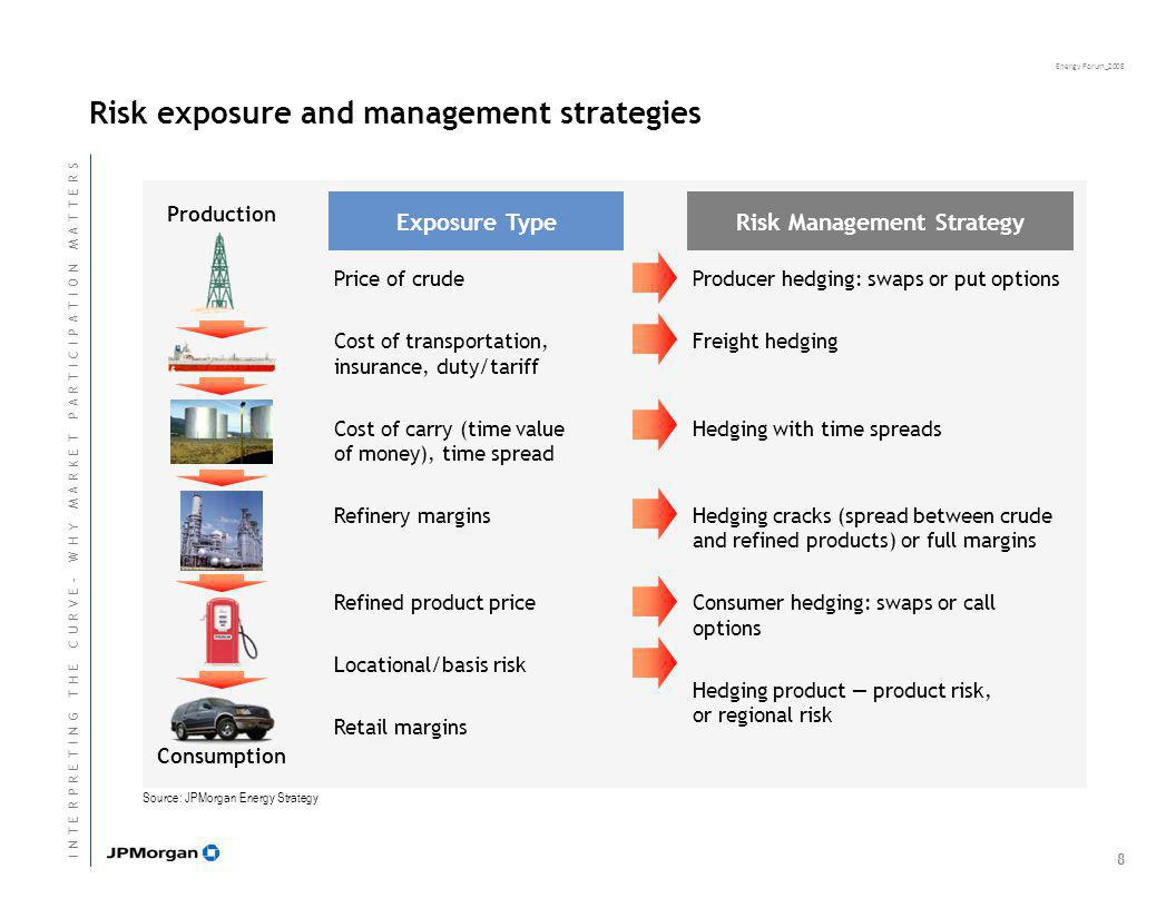 Energy Forum_2008 Risk exposure and management strategies Production Consumption Source: JPMorgan Energy Strategy Exposure TypeRisk Management Strategy Price of crude Cost of transportation, insurance, duty/tariff Cost of carry (time value of money), time spread Refinery margins Refined product price Locational/basis risk Retail margins Producer hedging: swaps or put options Freight hedging Hedging with time spreads Hedging cracks (spread between crude and refined products) or full margins Consumer hedging: swaps or call options Hedging product — product risk, or regional risk 8 I N T E R P R E T I N G T H E C U R V E - W H Y M A R K E T P A R T I C I P A T I O N M A T T E R SI N T E R P R E T I N G T H E C U R V E - W H Y M A R K E T P A R T I C I P A T I O N M A T T E R S