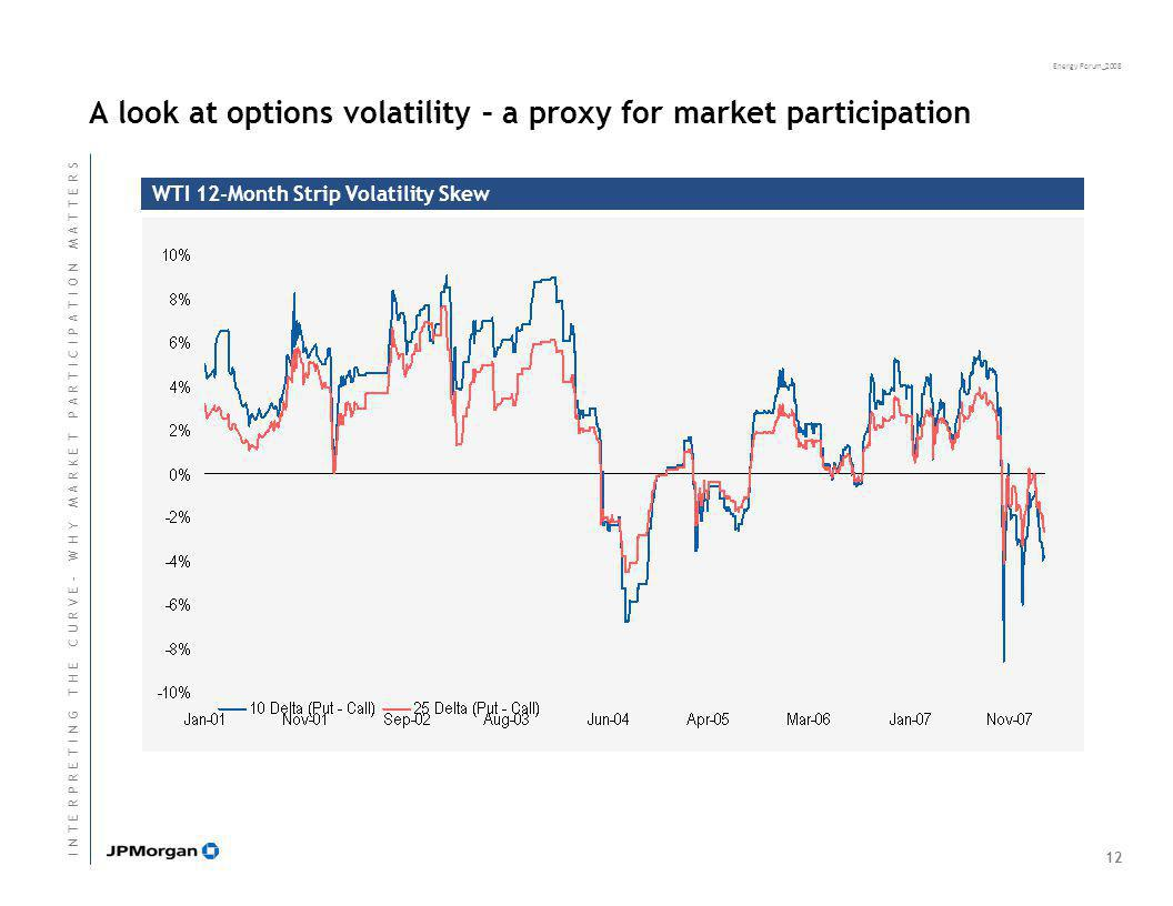 Energy Forum_2008 A look at options volatility – a proxy for market participation WTI 12-Month Strip Volatility Skew 12 I N T E R P R E T I N G T H E
