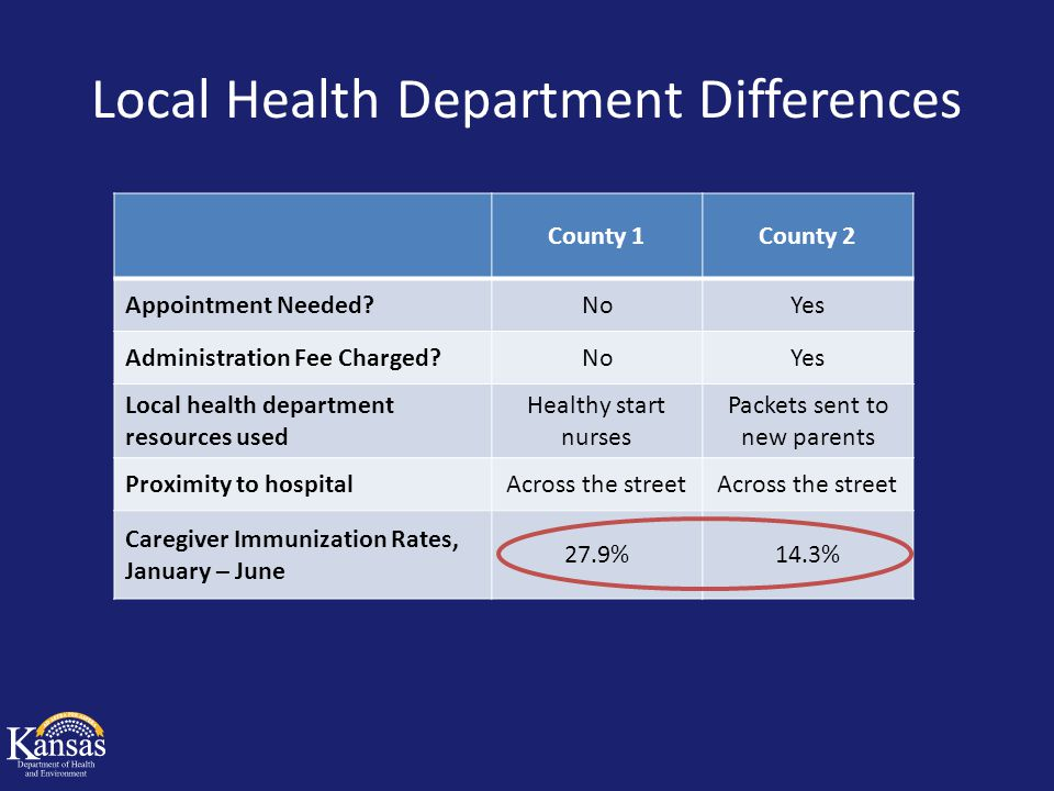 Local Health Department Differences County 1County 2 Appointment Needed?NoYes Administration Fee Charged?NoYes Local health department resources used