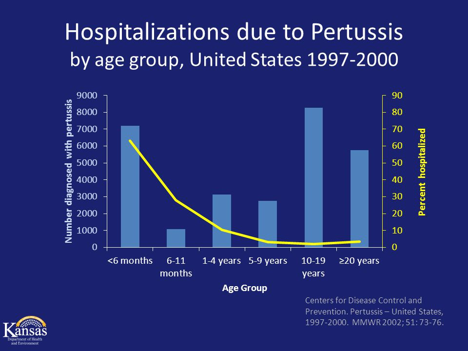 Hospitalizations due to Pertussis by age group, United States 1997-2000 Centers for Disease Control and Prevention. Pertussis – United States, 1997-20