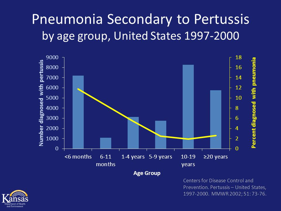 Mortality due to Pertussis by age group, United States 1997-2000 Centers for Disease Control and Prevention.