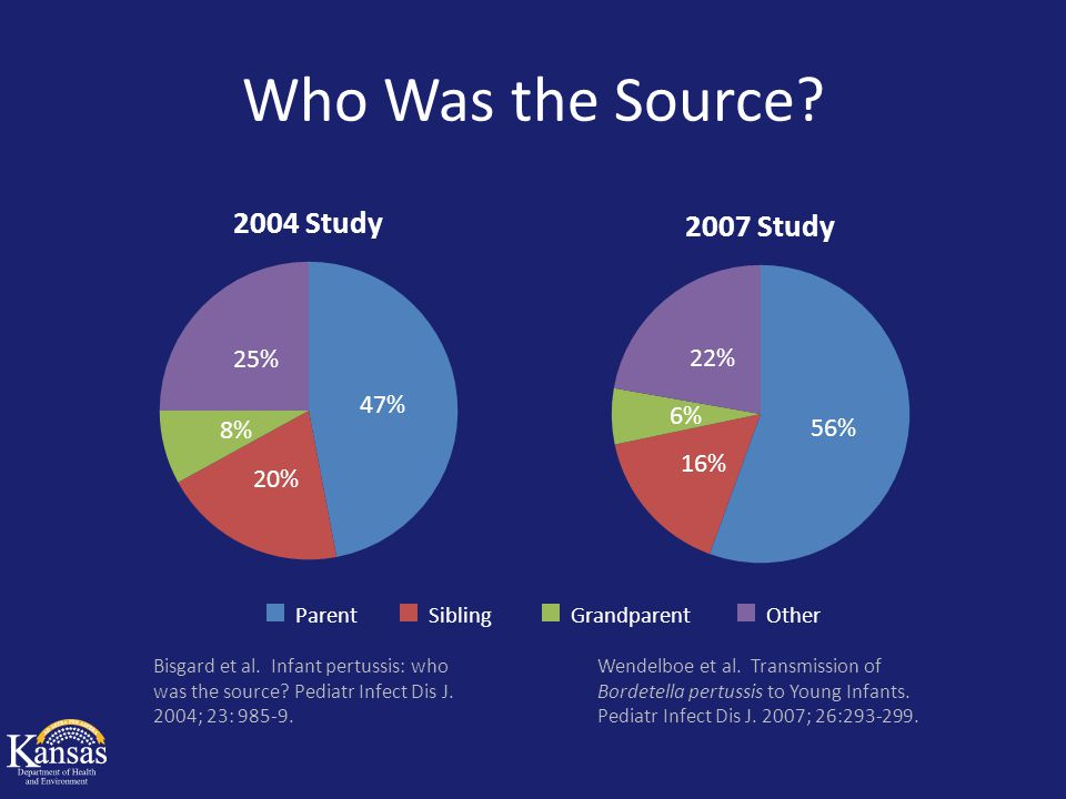 Who Was the Source? ParentOtherGrandparentSibling Bisgard et al. Infant pertussis: who was the source? Pediatr Infect Dis J. 2004; 23: 985-9. Wendelbo