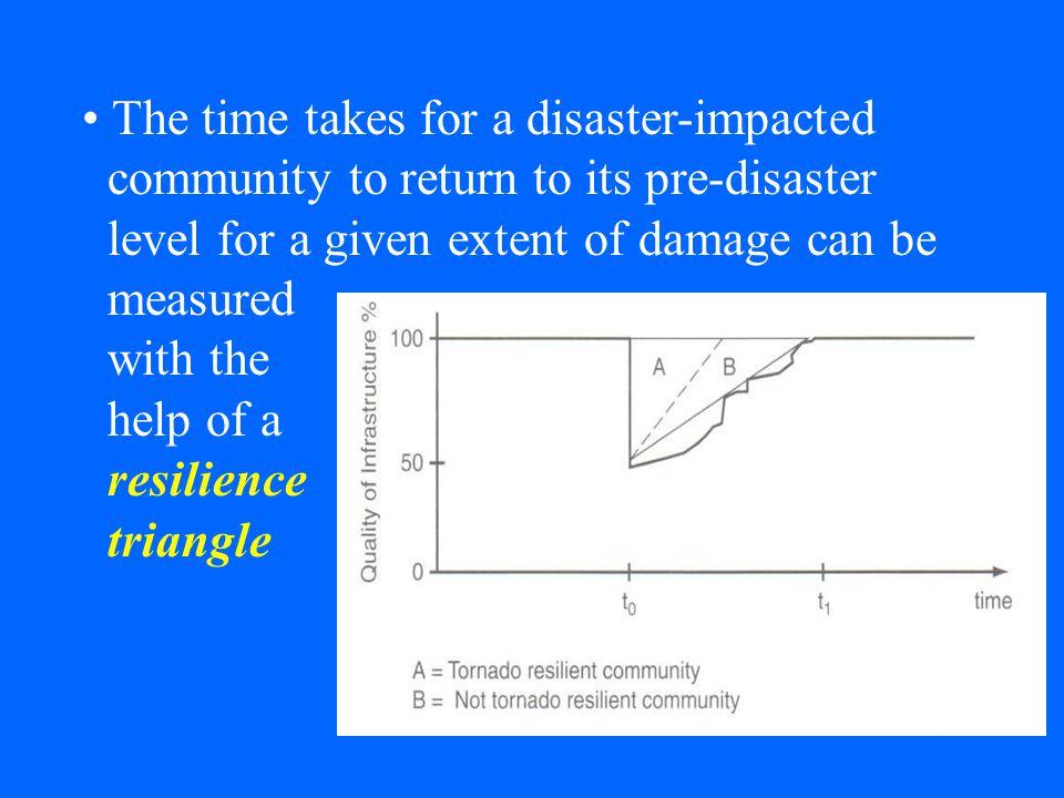 Framework of Resilience R4 Framework of Resilience Robustness: Inherent strength of a system