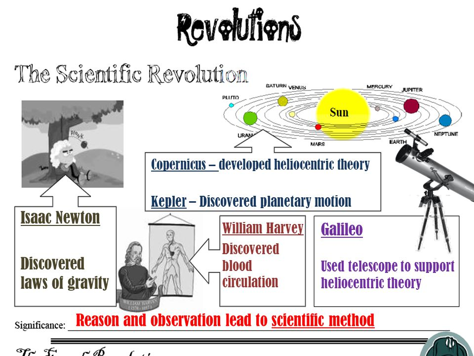 Isaac Newton Discovered laws of gravity Copernicus – developed heliocentric theory Kepler – Discovered planetary motion Galileo Used telescope to support heliocentric theory William Harvey Discovered blood circulation Reason and observation lead to scientific method