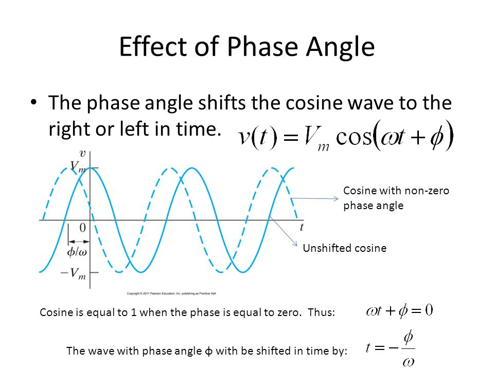 Effect of Phase Angle The phase angle shifts the cosine wave to the right or left in time. Unshifted cosine Cosine with non-zero phase angle Cosine is