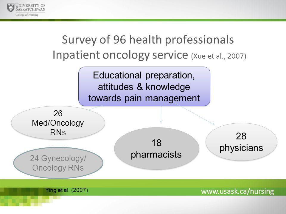 www.usask.ca/nursing Survey of 96 health professionals Inpatient oncology service (Xue et al., 2007) Educational preparation, attitudes & knowledge to