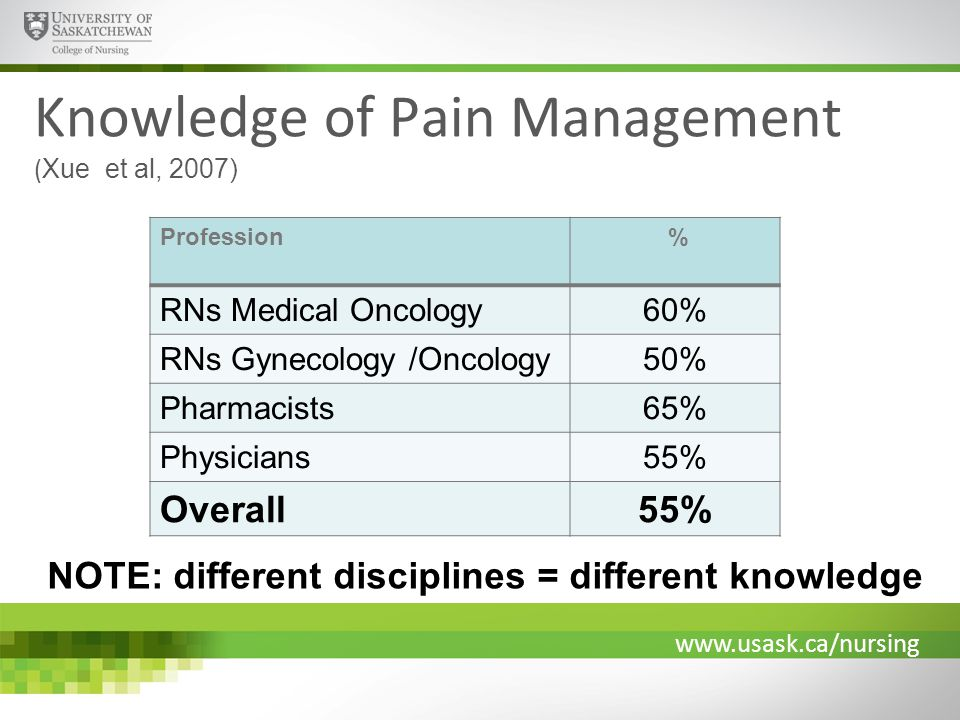 www.usask.ca/nursing Knowledge of Pain Management ( Xue et al, 2007) Profession % RNs Medical Oncology60% RNs Gynecology /Oncology50% Pharmacists65% Physicians55% Overall55% NOTE: different disciplines = different knowledge
