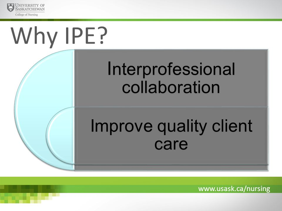 www.usask.ca/nursing Why IPE I nterprofessional collaboration Improve quality client care