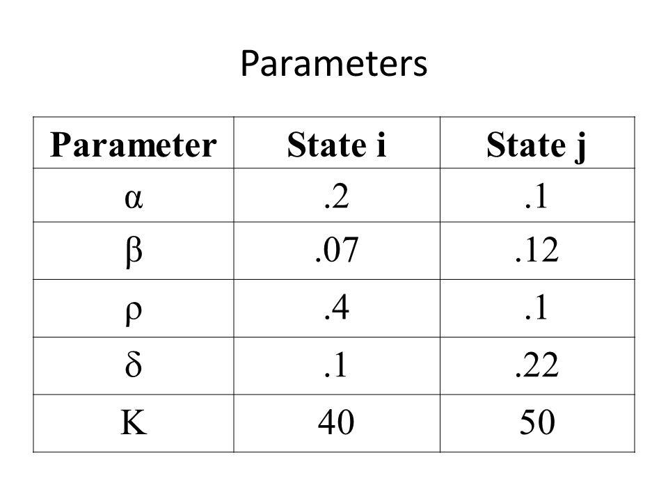 Parameters ParameterState iState j α.2.1 β.07.12 ρ.4.1 .22 K4050