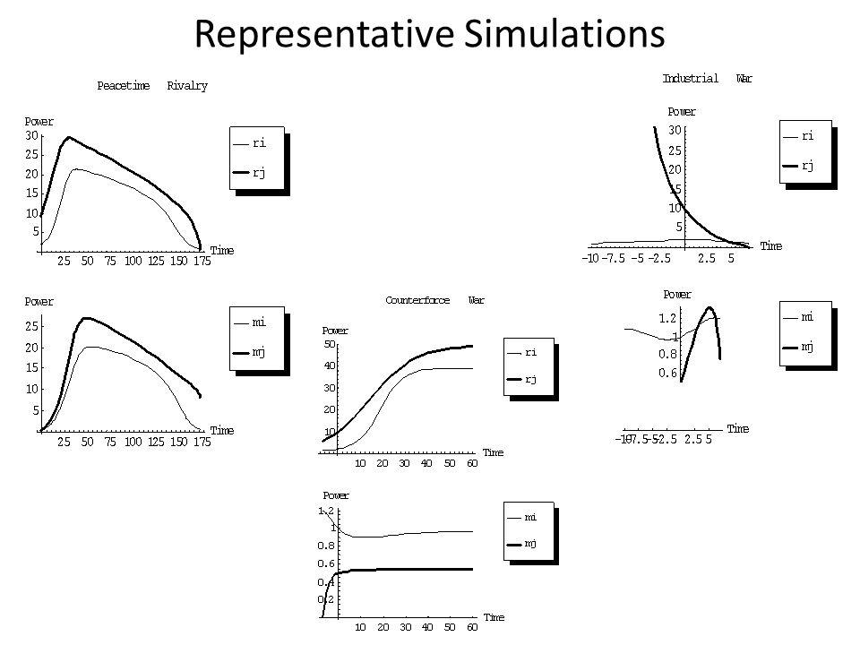 Representative Simulations
