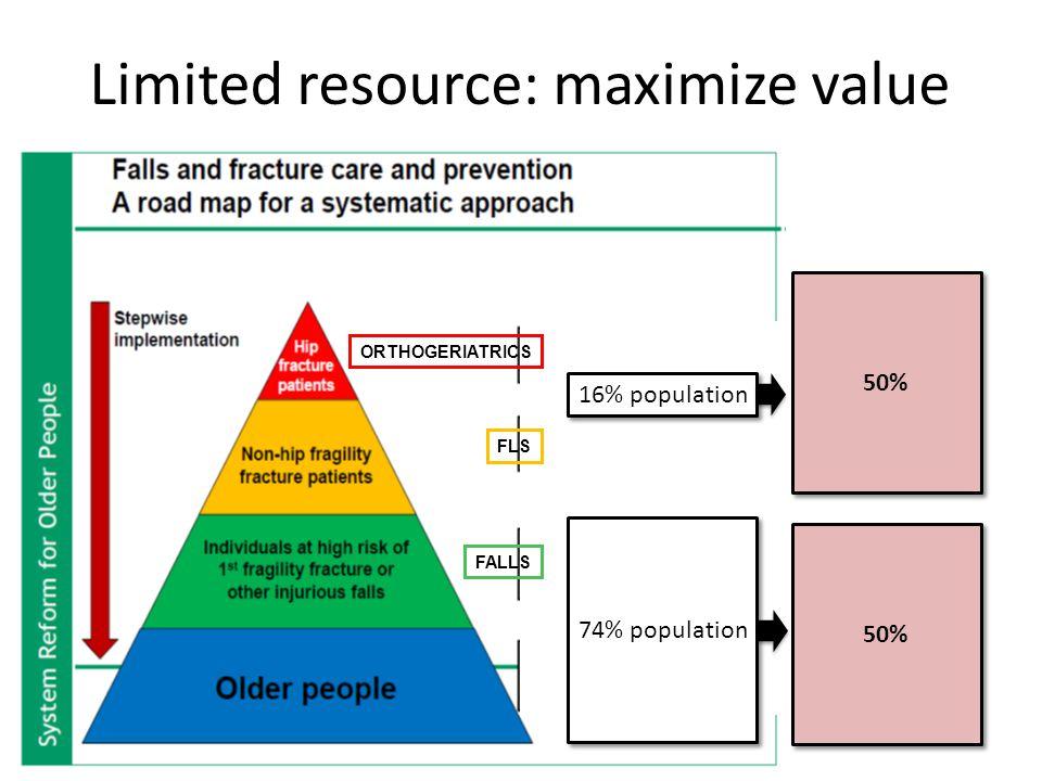 ORTHOGERIATRICS FLS FALLS 16% population 74% population 50% Limited resource: maximize value
