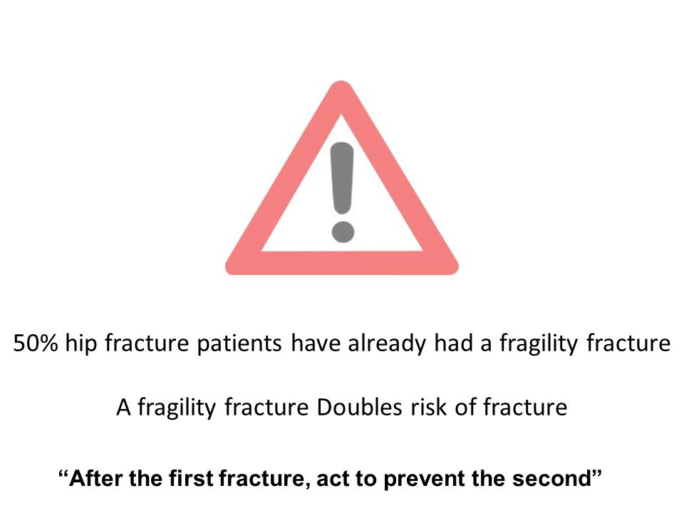 """50% hip fracture patients have already had a fragility fracture A fragility fracture Doubles risk of fracture """"After the first fracture, act to preven"""