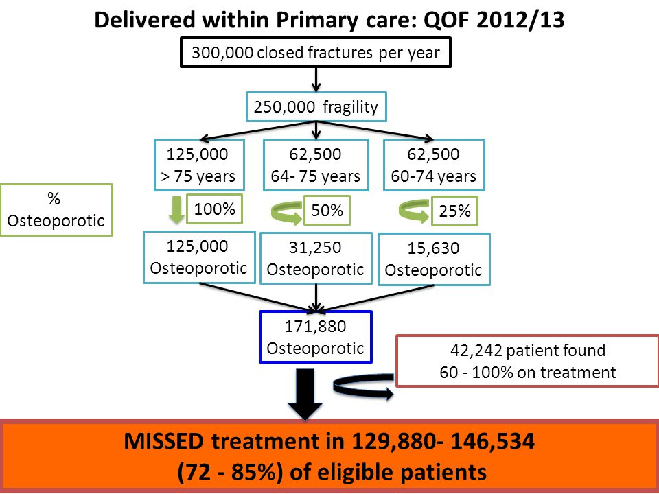 42,242 patient found 60 - 100% on treatment Delivered within Primary care: QOF 2012/13 300,000 closed fractures per year 125,000 > 75 years 62,500 64- 75 years 62,500 60-74 years 250,000 fragility 125,000 Osteoporotic 31,250 Osteoporotic 15,630 Osteoporotic 171,880 Osteoporotic MISSED treatment in 129,880- 146,534 (72 - 85%) of eligible patients 50% 25% % Osteoporotic 100%