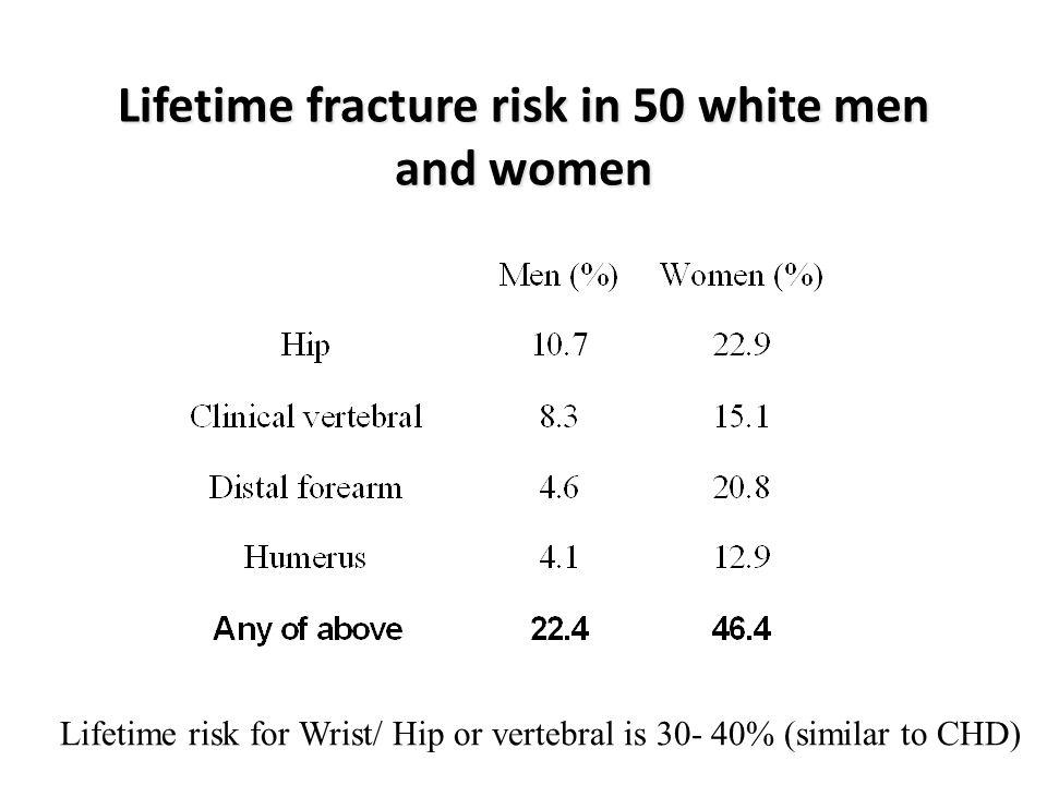 Lifetime fracture risk in 50 white men and women Lifetime risk for Wrist/ Hip or vertebral is 30- 40% (similar to CHD)