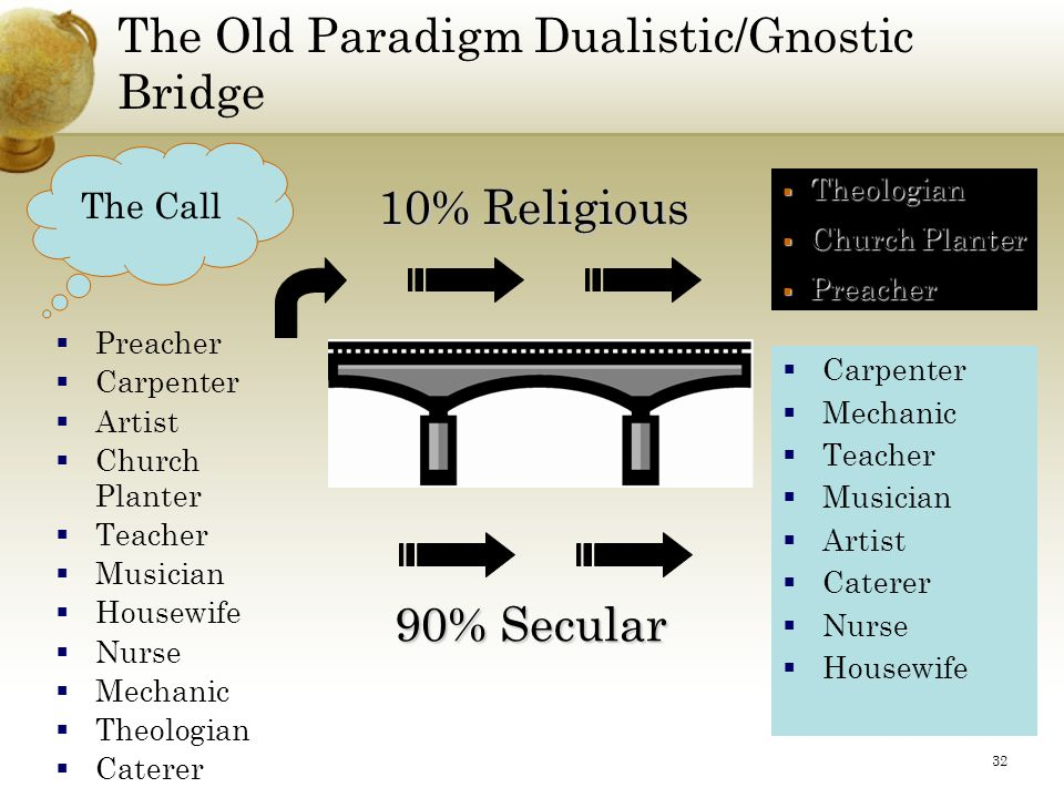 32 The Old Paradigm Dualistic/Gnostic Bridge The Call  Carpenter  Mechanic  Teacher  Musician  Artist  Caterer  Nurse  Housewife 10% Religious  Theologian  Church Planter  Preacher 90% Secular  Preacher  Carpenter  Artist  Church Planter  Teacher  Musician  Housewife  Nurse  Mechanic  Theologian  Caterer