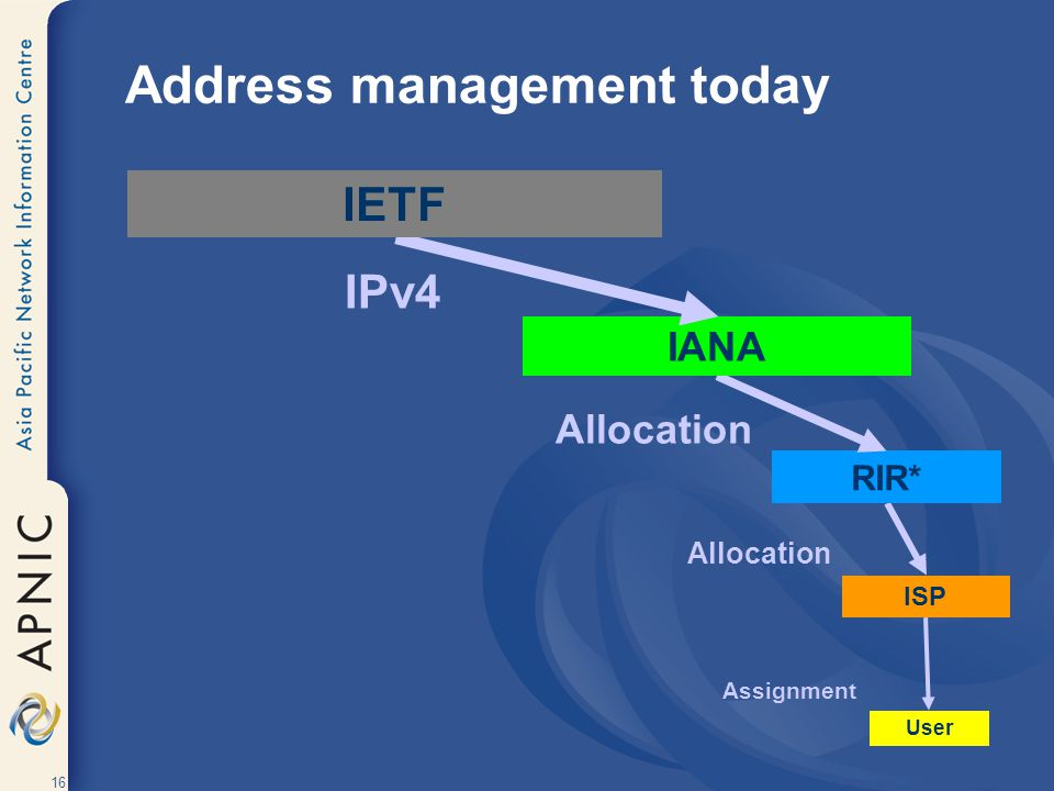 16 User Assignment ISP Allocation RIR* Allocation IANA IPv4 Address management today IETF