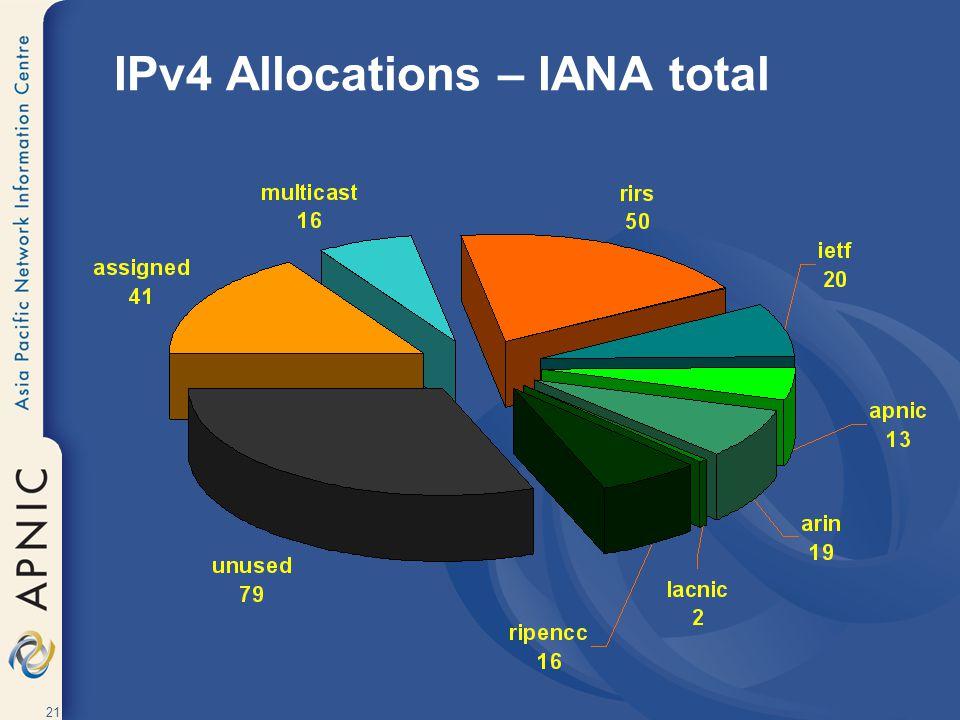 21 IPv4 Allocations – IANA total