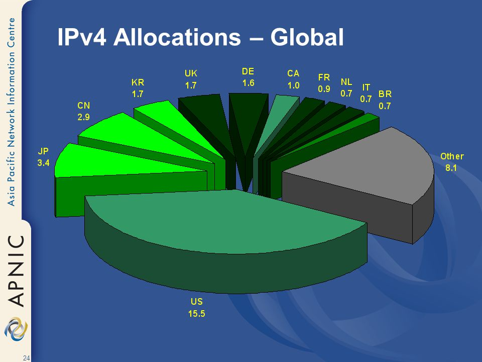 24 IPv4 Allocations – Global