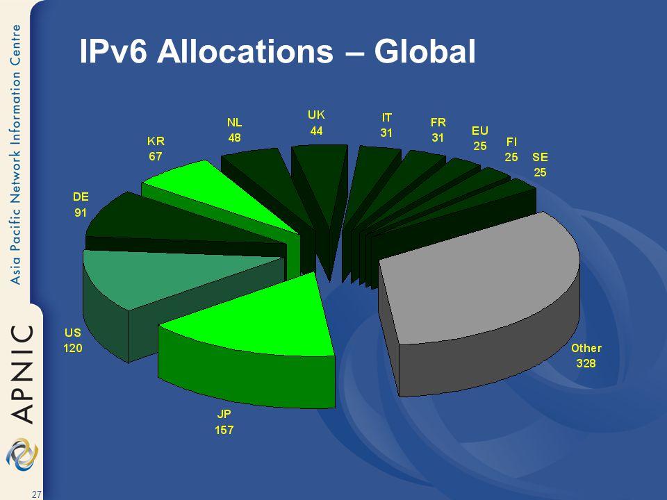 27 IPv6 Allocations – Global