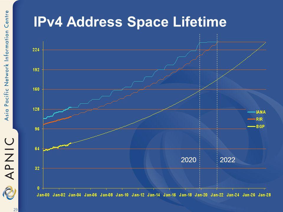 29 IPv4 Address Space Lifetime 20202022