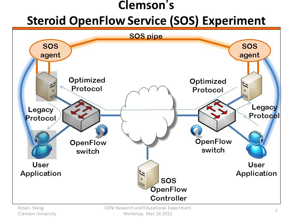 Clemson's Steroid OpenFlow Service (SOS) Experiment OpenFlow switch OpenFlow switch SOS OpenFlow Controller SOS agent SOS agent SOS pipe User Application Legacy Protocol User Application Legacy Protocol Optimized Protocol Optimized Protocol Rosen, Wang Clemson University 7 GENI Research and Educational Experiment Workshop, Mar.