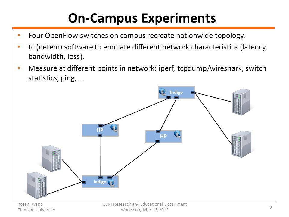 FURTHER QUESTIONS KWANG@CLEMSON.EDU KWANG@CLEMSON.EDU Rosen, Wang Clemson University 10 GENI Research and Educational Experiment Workshop, Mar.