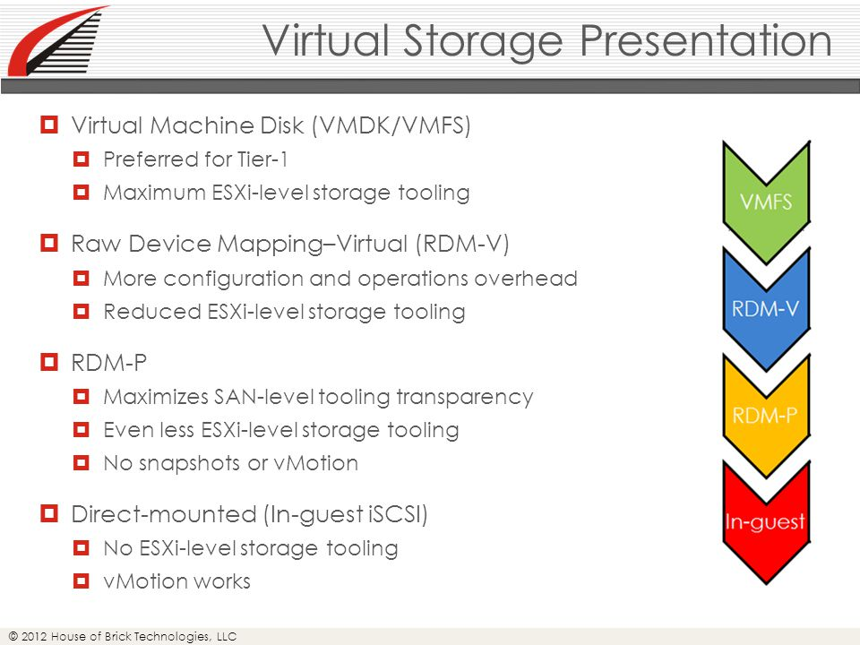 © 2012 House of Brick Technologies, LLC Virtual Storage Presentation  Virtual Machine Disk (VMDK/VMFS)  Preferred for Tier-1  Maximum ESXi-level storage tooling  Raw Device Mapping–Virtual (RDM-V)  More configuration and operations overhead  Reduced ESXi-level storage tooling  RDM-P  Maximizes SAN-level tooling transparency  Even less ESXi-level storage tooling  No snapshots or vMotion  Direct-mounted (In-guest iSCSI)  No ESXi-level storage tooling  vMotion works
