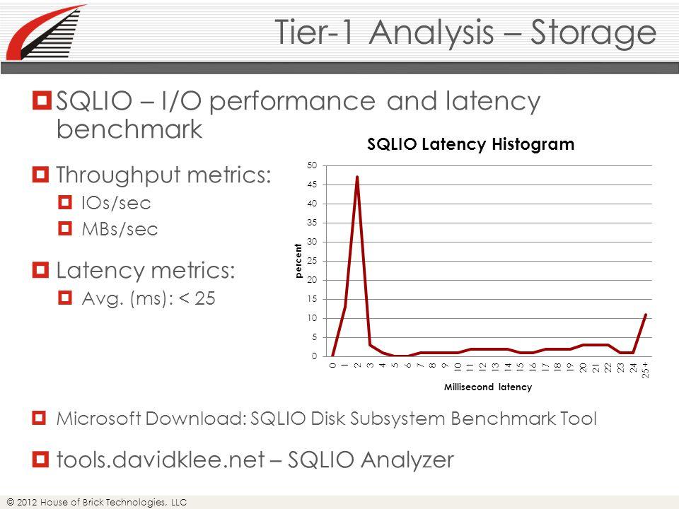 © 2012 House of Brick Technologies, LLC Tier-1 Analysis – Storage  SQLIO – I/O performance and latency benchmark  Throughput metrics:  IOs/sec  MBs/sec  Latency metrics:  Avg.
