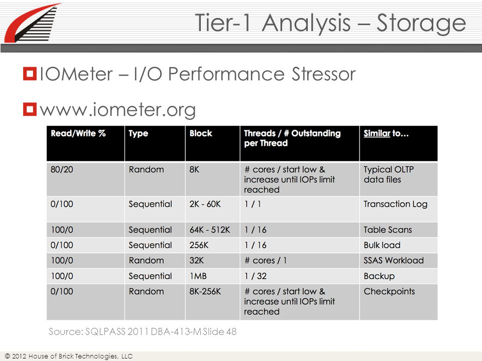 © 2012 House of Brick Technologies, LLC Tier-1 Analysis – Storage  IOMeter – I/O Performance Stressor  www.iometer.org Source: SQLPASS 2011 DBA-413-M Slide 48