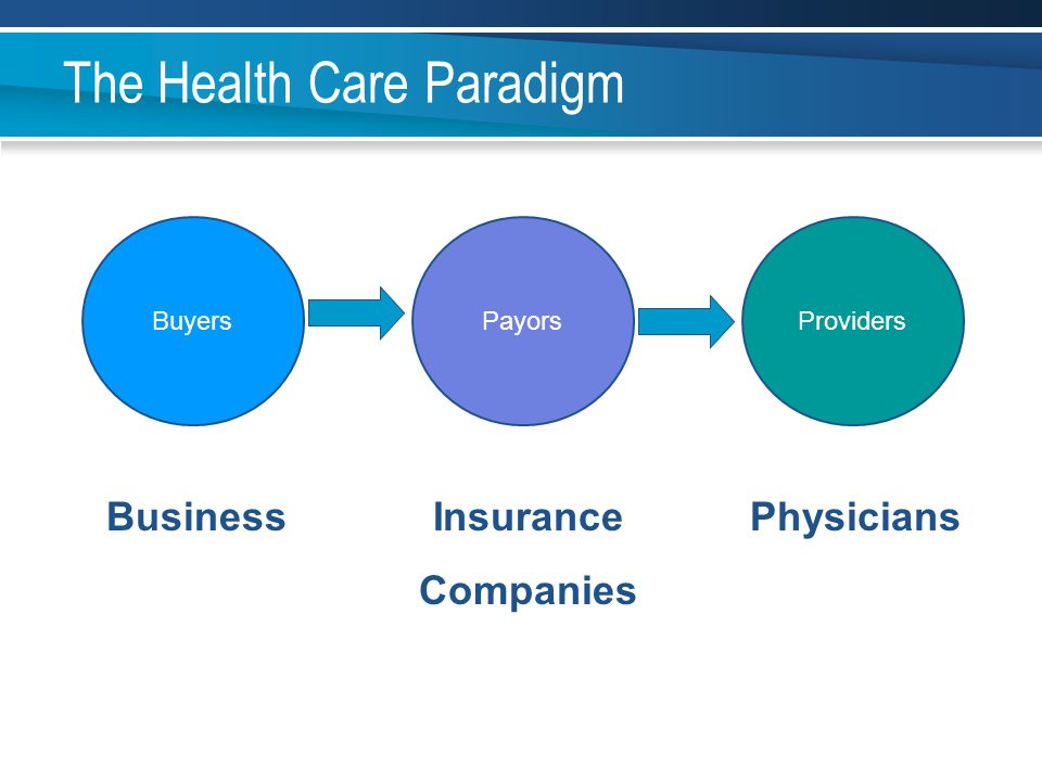 PayorsBuyersProviders The Health Care Paradigm BusinessInsurance Companies Physicians
