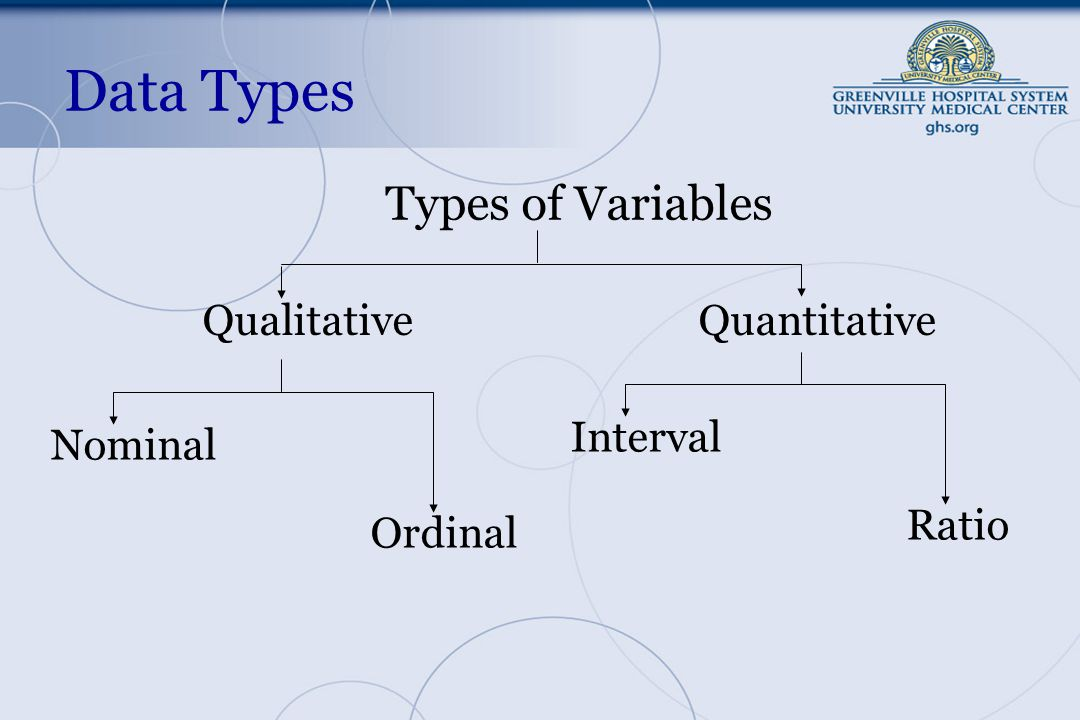 Data Types Types of Variables QualitativeQuantitative Nominal Ordinal Interval Ratio