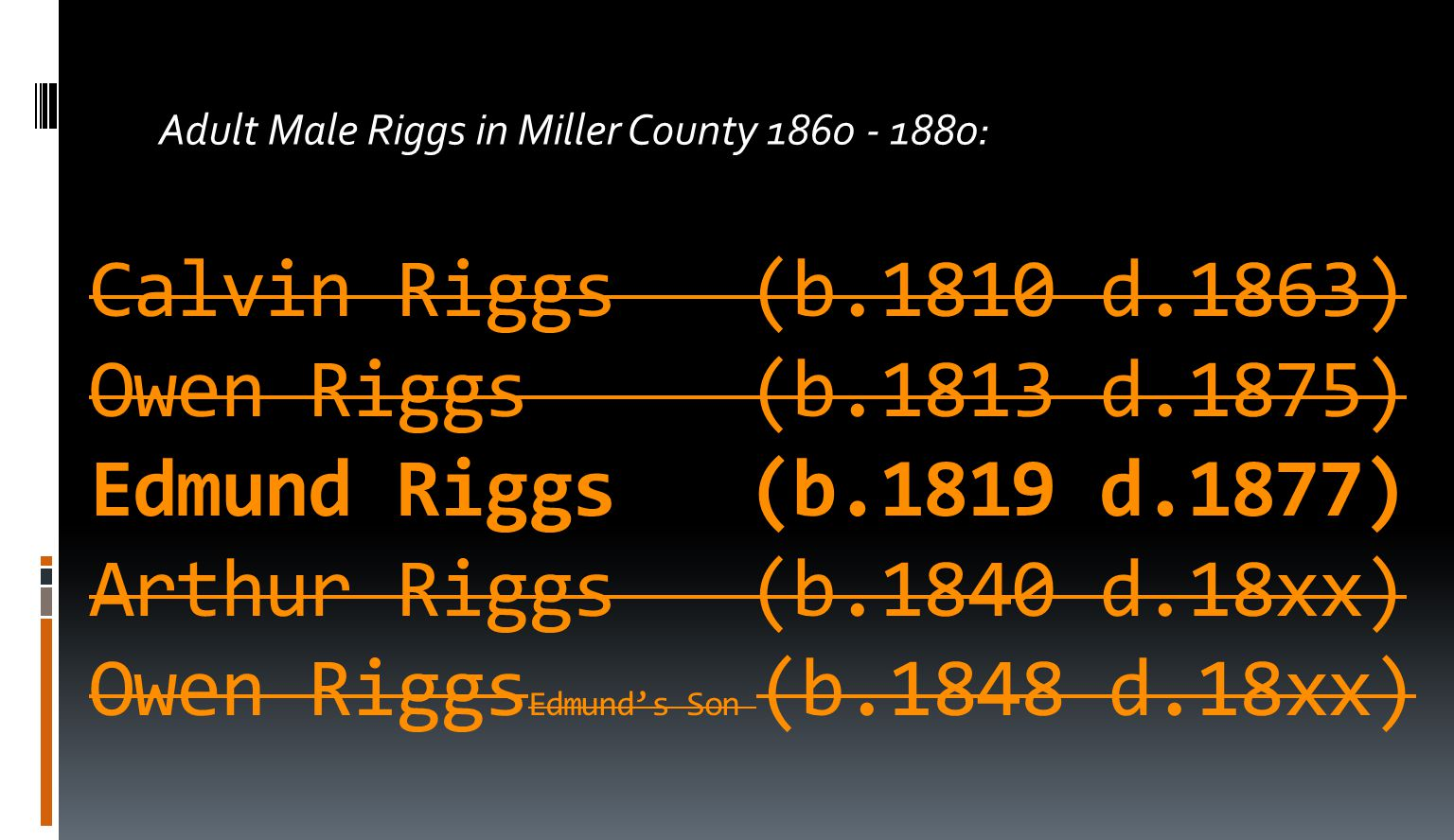 Calvin Riggs (b.1810 d.1863) Owen Riggs (b.1813 d.1875) Edmund Riggs (b.1819 d.1877) Arthur Riggs (b.1840 d.18xx) Owen Riggs Edmund's Son (b.1848 d.18xx) Adult Male Riggs in Miller County 1860 - 1880: